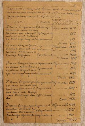 Ведомость полков Владимирского ополчения. Копия